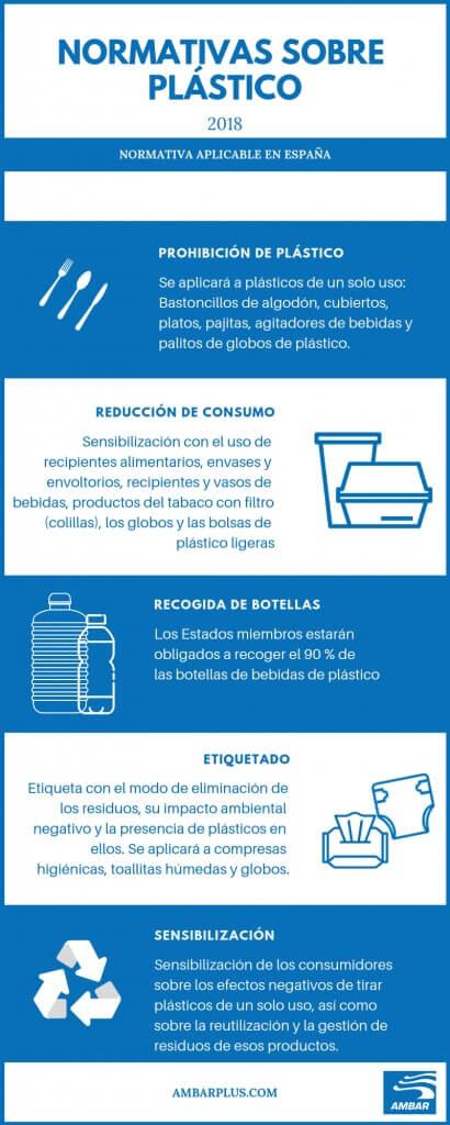 Nueva normativa sobre plastico